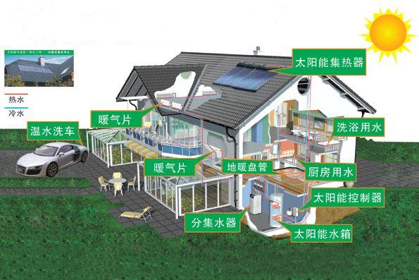 别墅屋顶式平板太阳能热水系